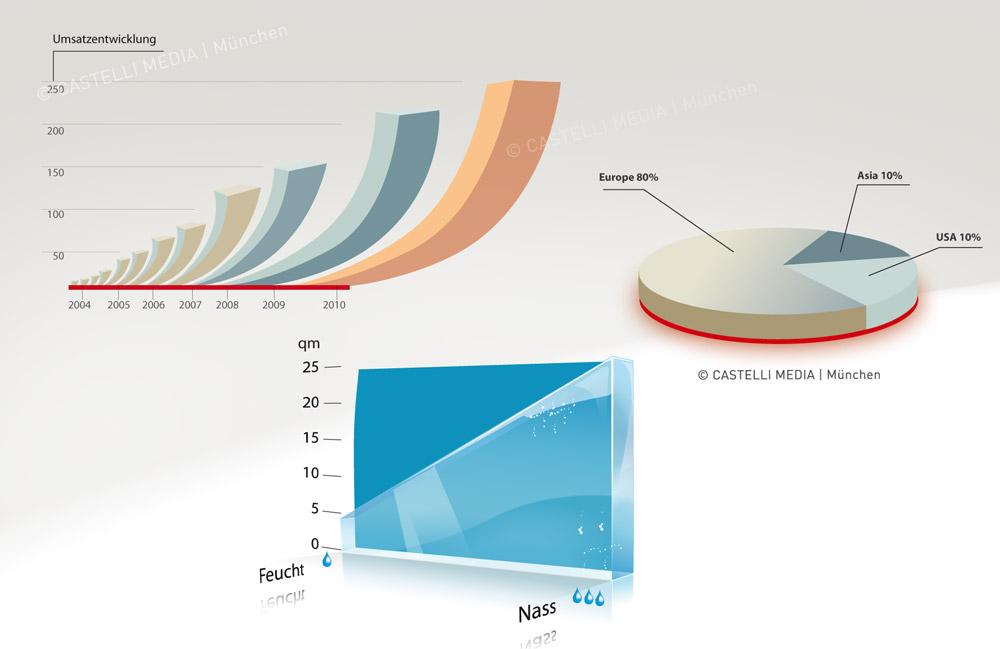 Infografikdesign Statistiken und Diagramme