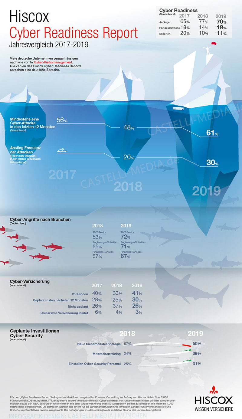 Infografik Cyber Readiness Report 2019-2020